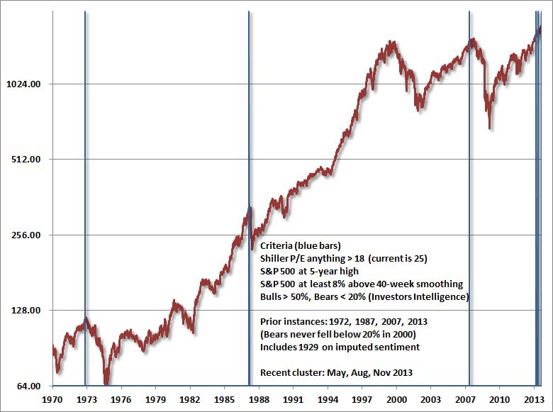1970 - 2013, financial graph