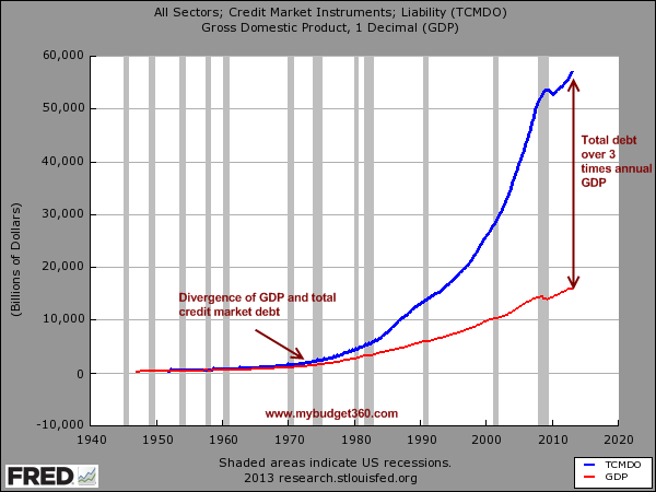 All sectors chart