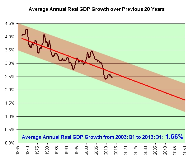 Average Annual real GDP over 20 years