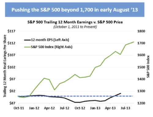 Pushing the S&P 500 beyond 1,700, Aug 2013
