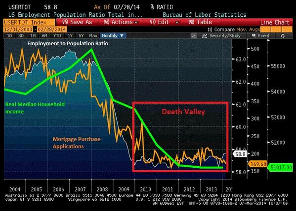 """""""Death Valley"""" statistics chart"""
