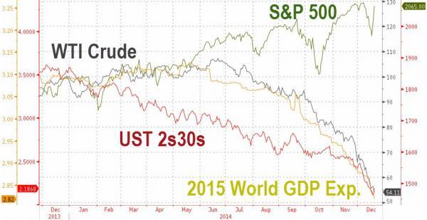 WTI crude stock chart