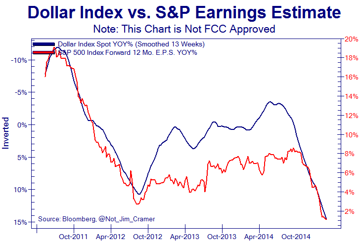 Dollar Index vs. S&P Earnings Estimate