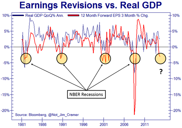 Earnings Revisions vs. Real GDP