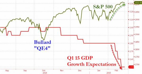 Q1 2015 GDP Growth Expectations