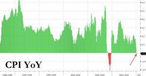 US deflation