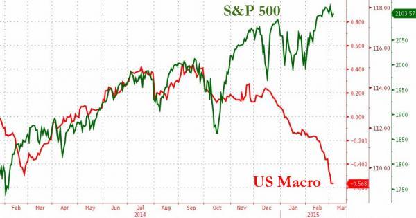 S&P 500/US Macro divergence