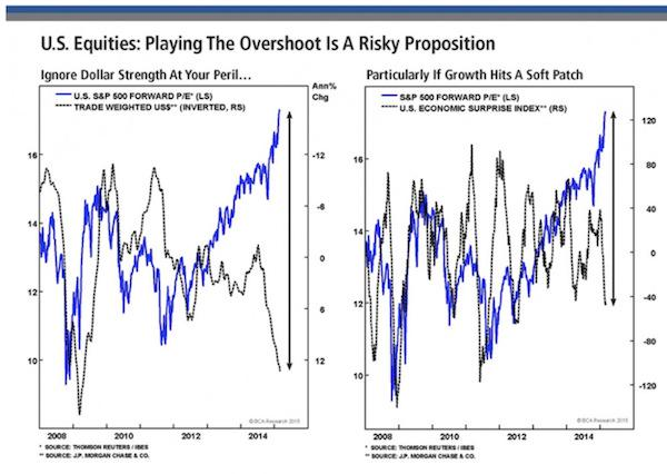 US Equities: Playing the overshoot is a risky proposition