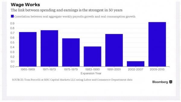 wage correlation