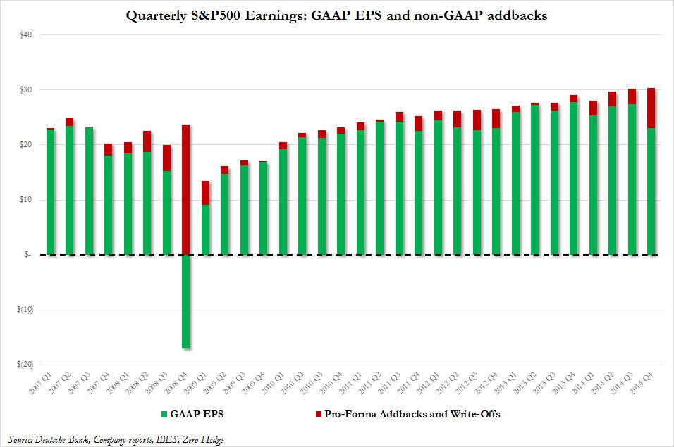 Quarterly S & P500 Earning : GAAP EPS and non-GAAP addbacks