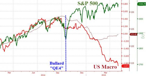 US Macro chart