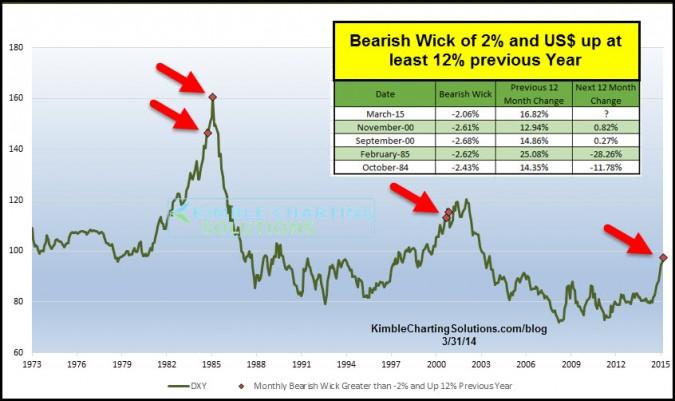 bearish wick of 2%