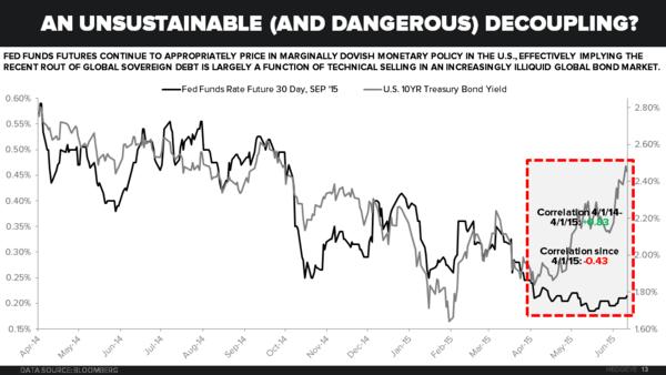 An unstable and dangerous decoupling?