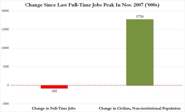 change since last full time jobs peak in nov 2007
