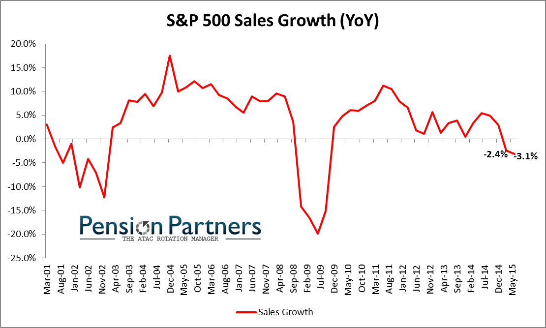 S&P 500 Sales Growth (YoY)