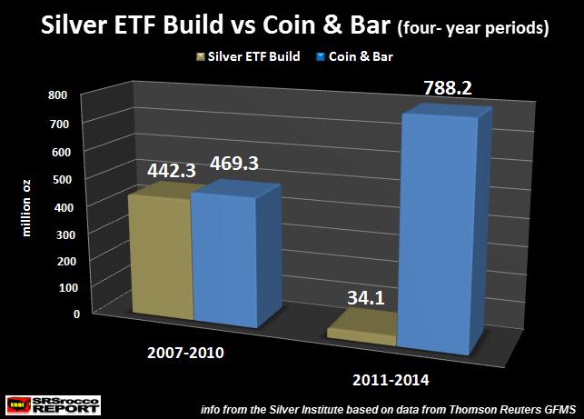 ETF build vs coin bar 4 year period
