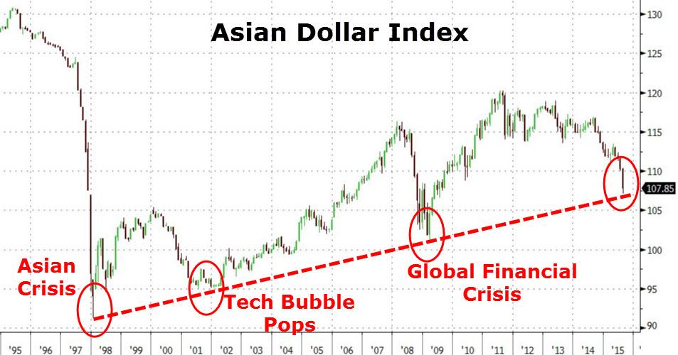 Asian Dollar Index