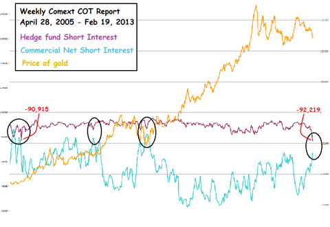 Weekly Comext COT Report, gold
