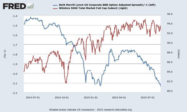 stocks vs credit
