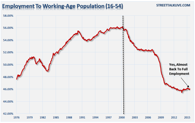 Employment to Working-Age Population