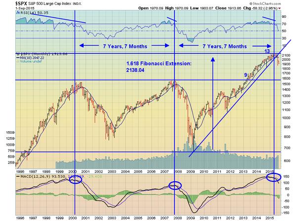 fib chart