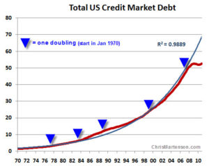 US debt since 1970