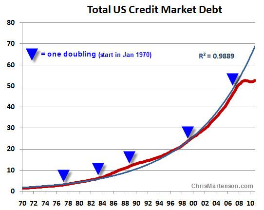 US debt since 1970