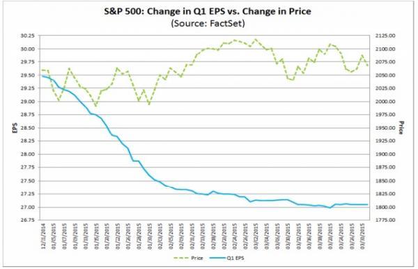 S&P 500: Change in Q1 EPS vs. Change in Price