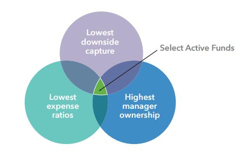 three investment traits, Venn diagram
