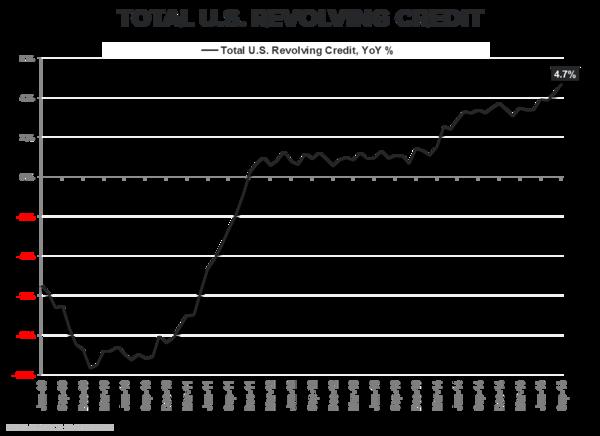 Total US Revolving Credit