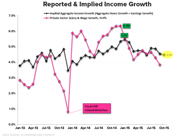 Reported and Implied Income Growth