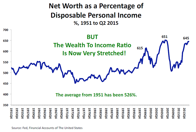 Wealth Income chart