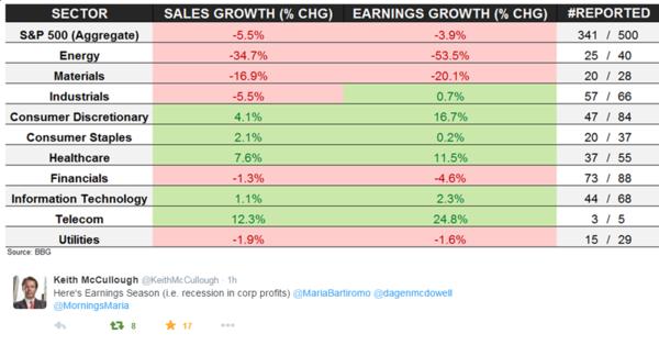 earnings score