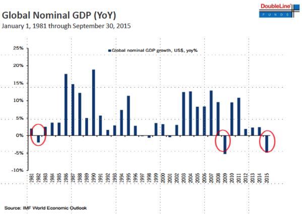 Global Nominal GDP (YoY)