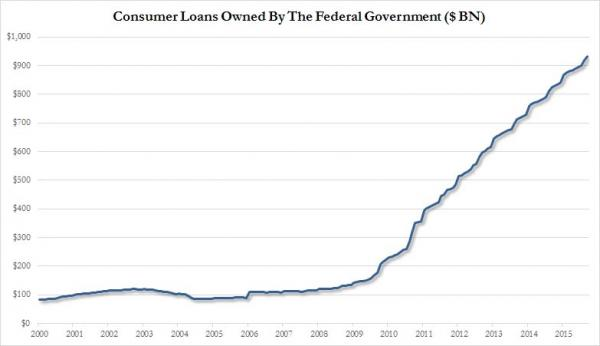 government loans 2000 - 2015