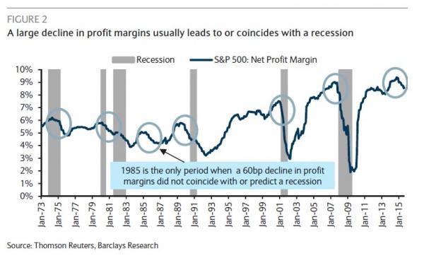 decline in profit margins, recession