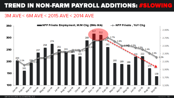 Trend in Non-Farm Payroll Additions