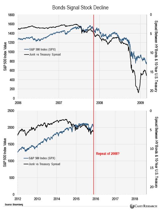 bonds signal stock decline