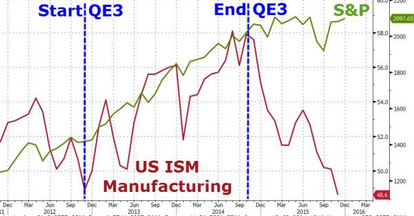 US ISM Manufacturing