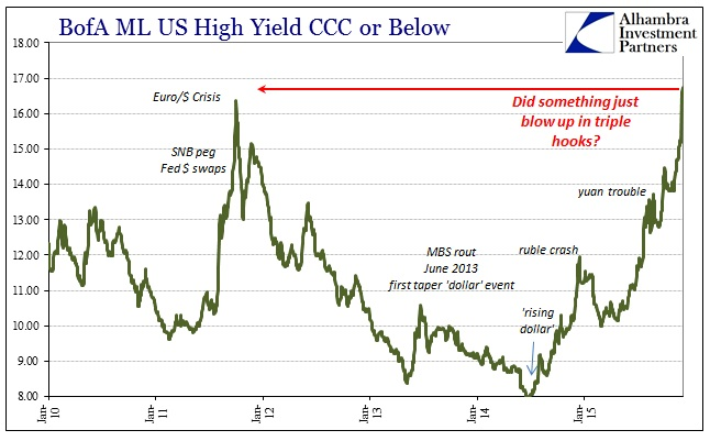 BofA ML US High Yield CCC or Below
