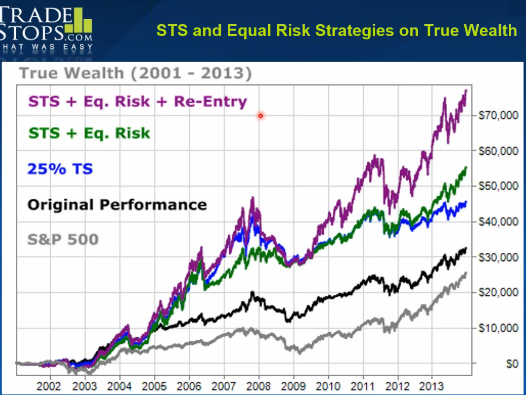 STS and Equal Risk Strategies on True Wealth