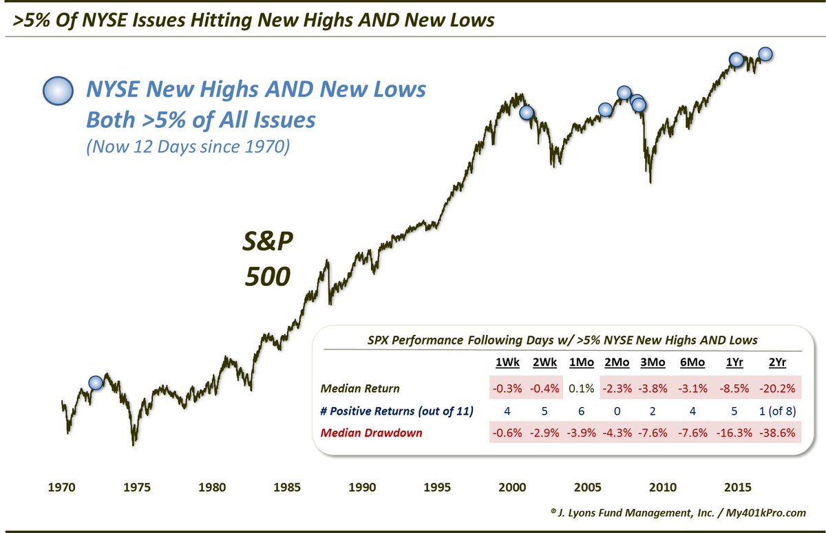 1116only-12-days-since1970near-highs