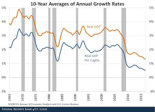 10-Year Averages of Annual Growth Rates