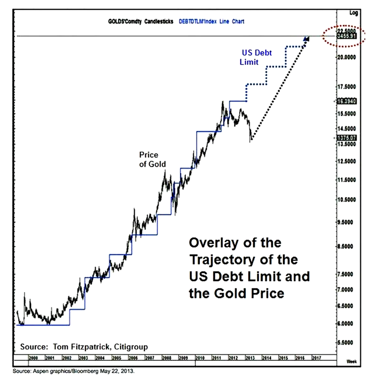 Overlay of the Trajectory of the US Debt Limit and the Gold Price