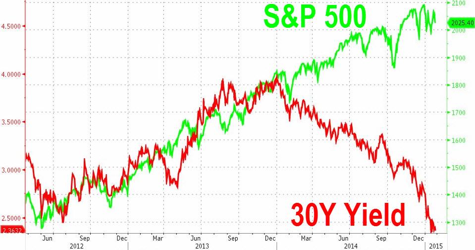 bonds stocks chart