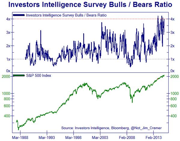 Investors Intelligence Survey Bulls/Bears Ratio