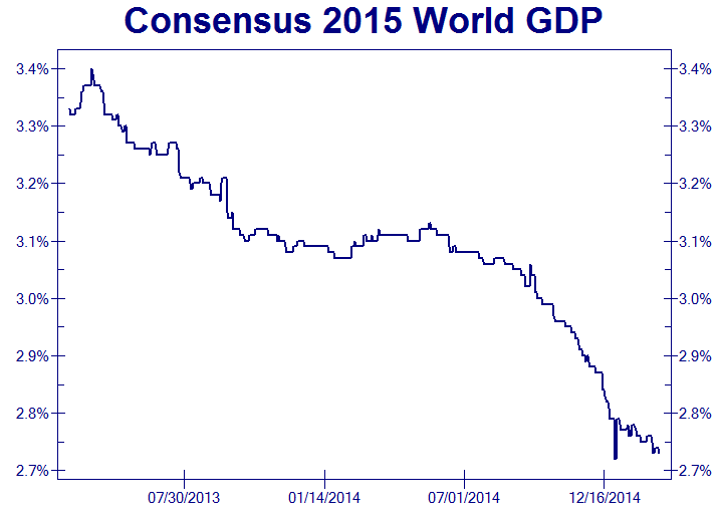 Consensus 2015 World GDP