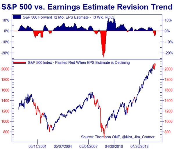 fed earnings