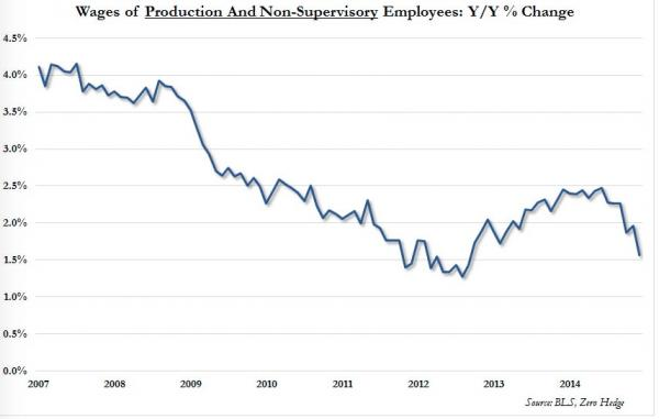 wages og production and non-supervisory employees