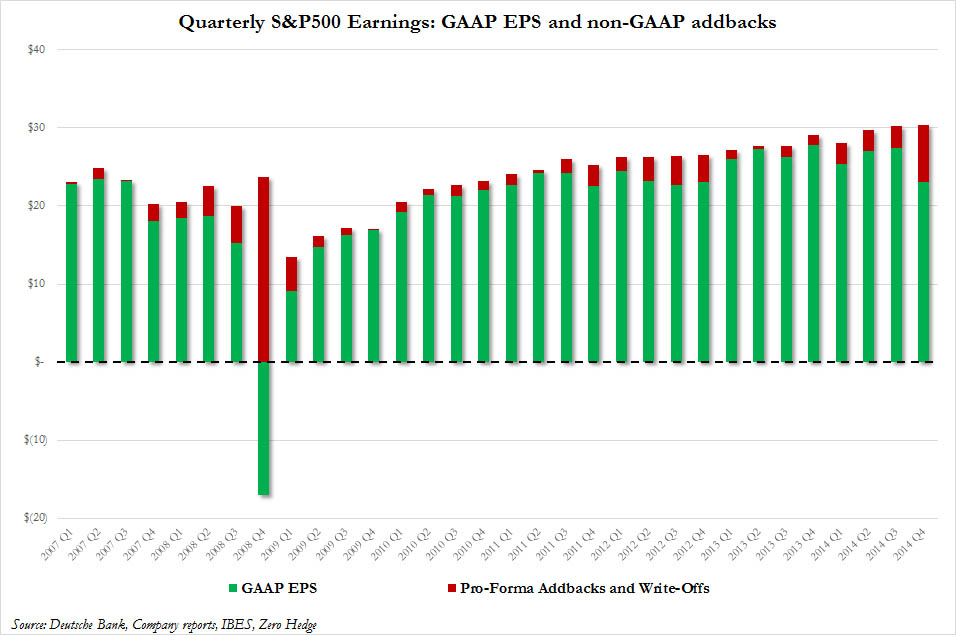 Quarterly S & P500 Earning : GAAP EPS and non-GAAP addbacks